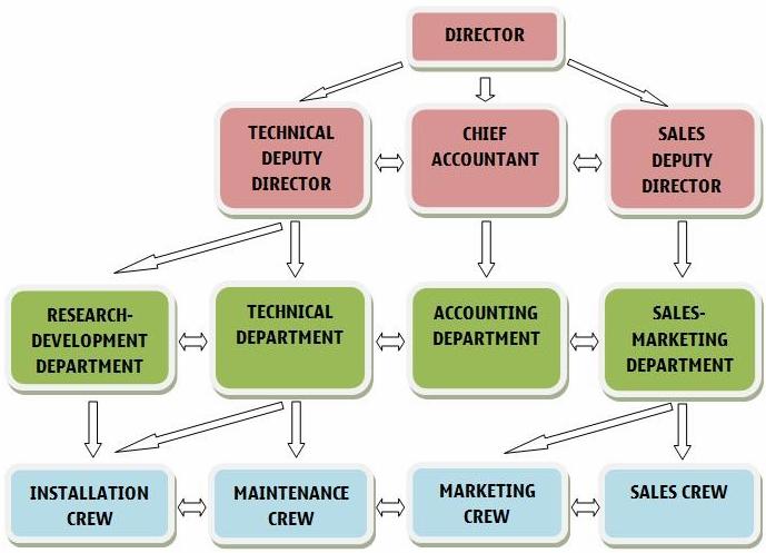 Organiztional Chart of Tran-Dong A